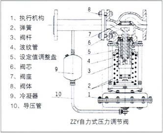 ZZY系列自力式压力调节阀